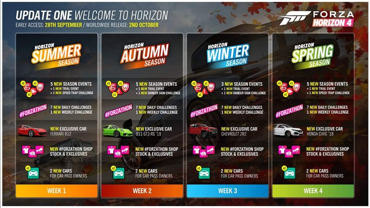 Forza Horizon 4 Content Week 1 to 4