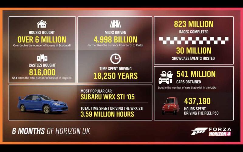 Forza Horizon 4 6 Monate